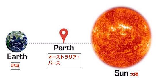 earth-perth-sun.jpg