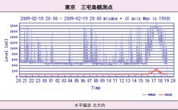 miyakejima-2009-02-19.png