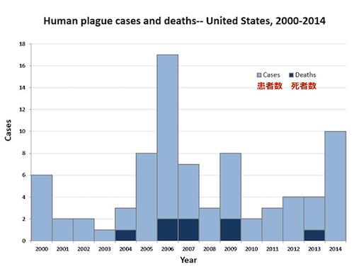 plague-2000-2014.jpg
